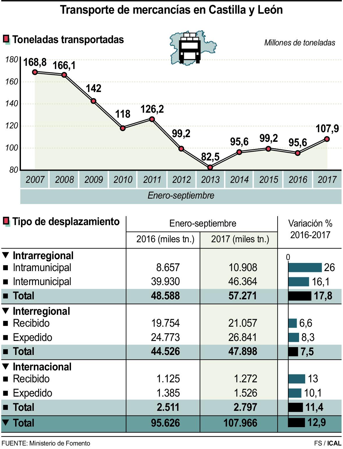 Resultado de imagen de El sector transporte Castilla y León