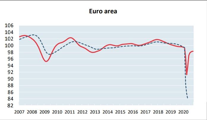 Evolución del ciclo económico en la eurozona hasta octubre.
